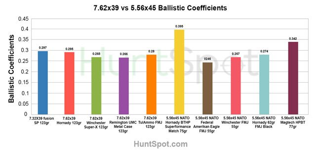 5.56x45 and 7.62x39 ballistic coeffiecints