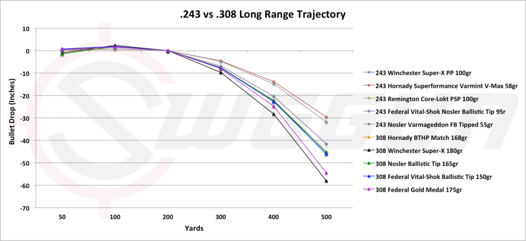 .243 vs .308 long range trajectoty