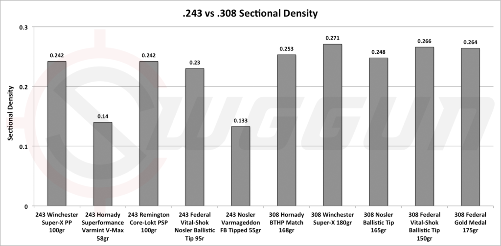 .243 vs .308 sectional density
